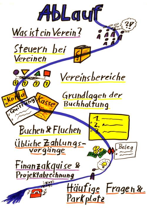 Zeichnung: Ablauf des Workshops